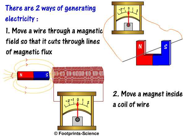 more gcse physics free animations and quizzes